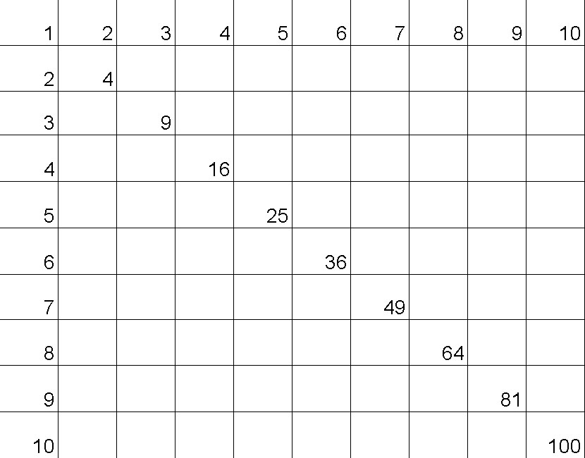 Multiplication Table 1 10 Multiplication Tables 1